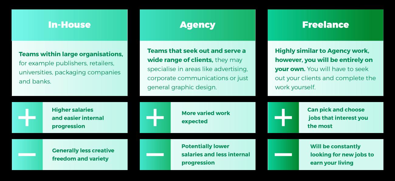 In House Graphic Design Vs Agency